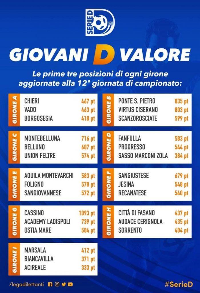 """Classifica """"Giovani D valore"""" del girone B di Serie D: Virtus Ciserano Bergamo al 2° posto"""