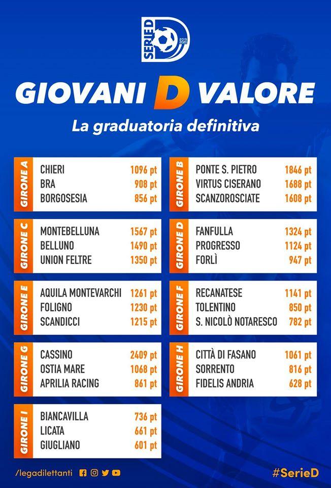 """Virtus Ciserano Bergamo 3° a livello nazionale nella classifica """"Giovani D valore"""" e 2° del girone B"""